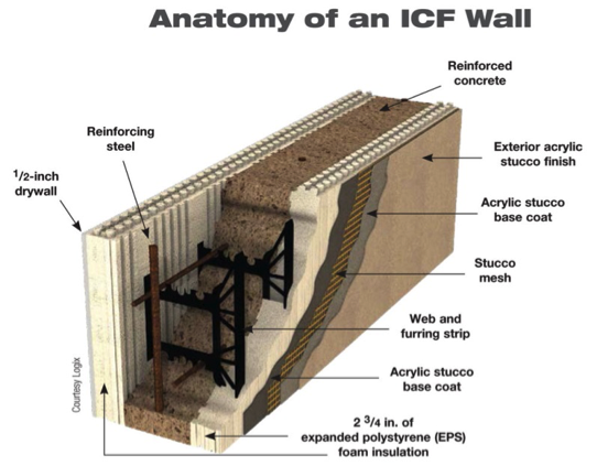 Installing Icf Walls On A Monolithic Foundation