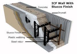 Insulated Concrete Form Icf Walls Decentralizedinc
